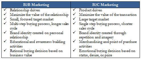 b2b vs b2c marketing B2B vs. B2C Marketing: Blog
